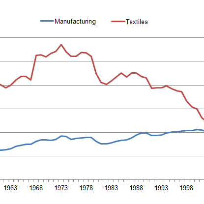 Textile and total manufacturing output since 1948 (Source: ONS)