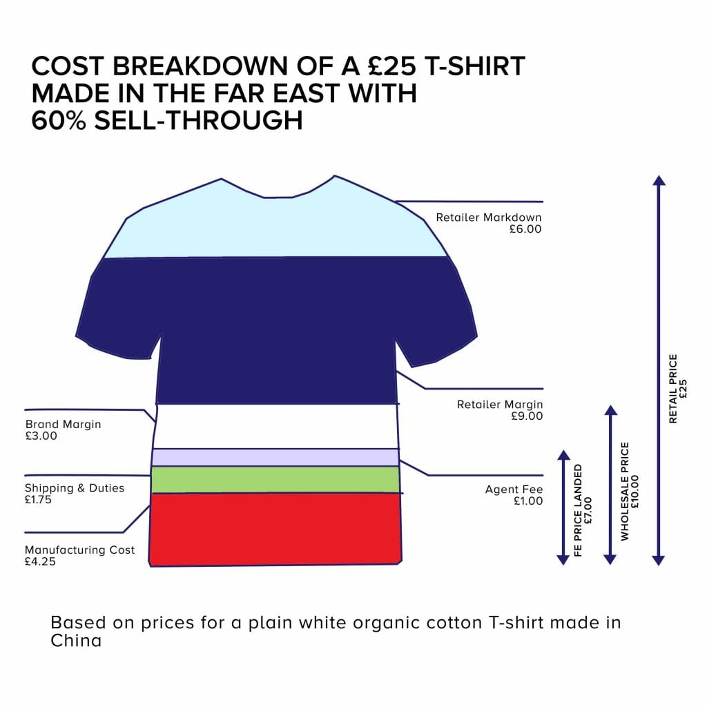 cost of making a t shirt in the far east