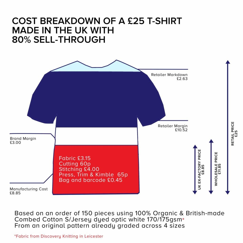 cost of making a t shirt in the UK