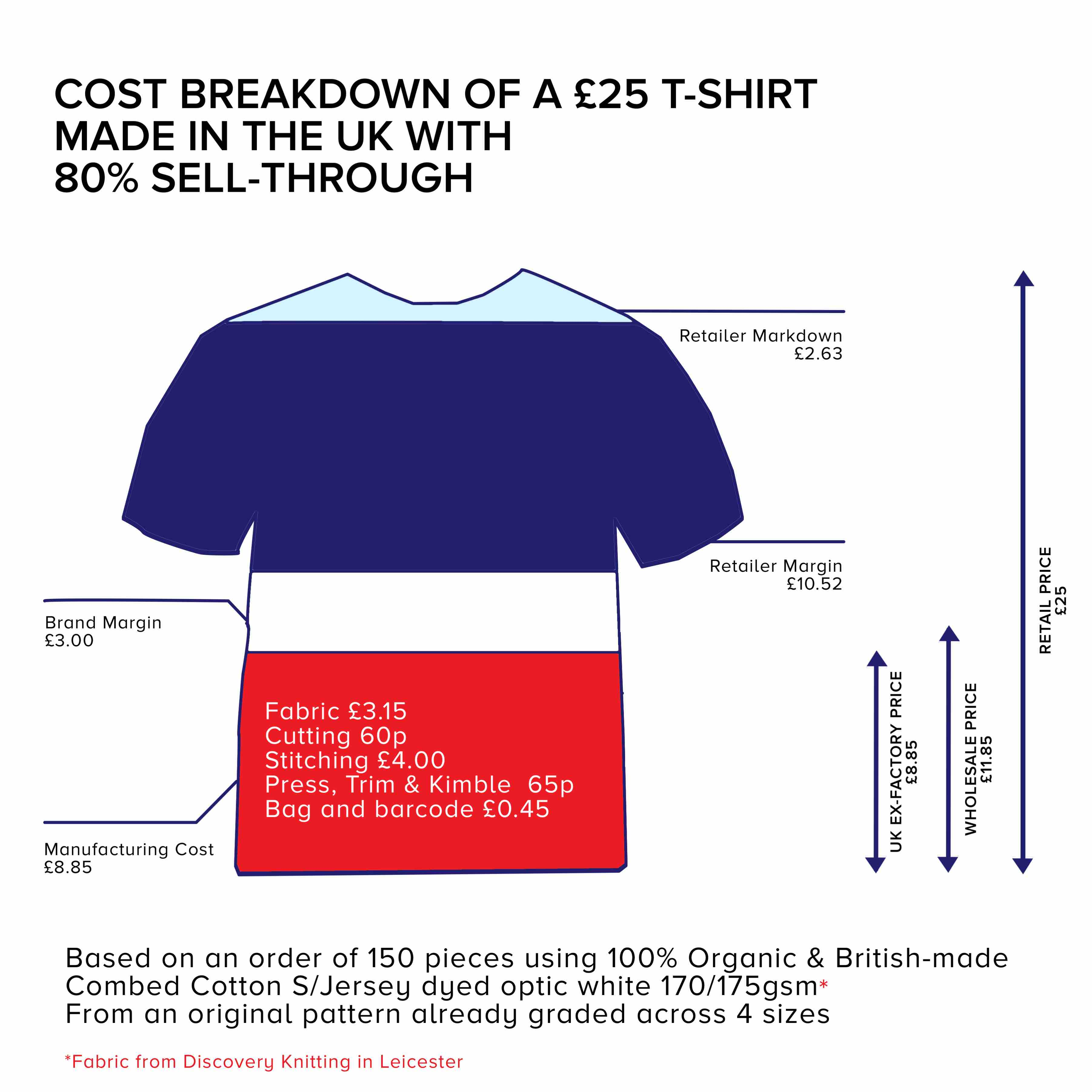 Is making clothing in the uk really more expensive make How to design clothes for manufacturing