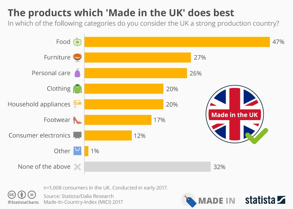 Made in UK does best