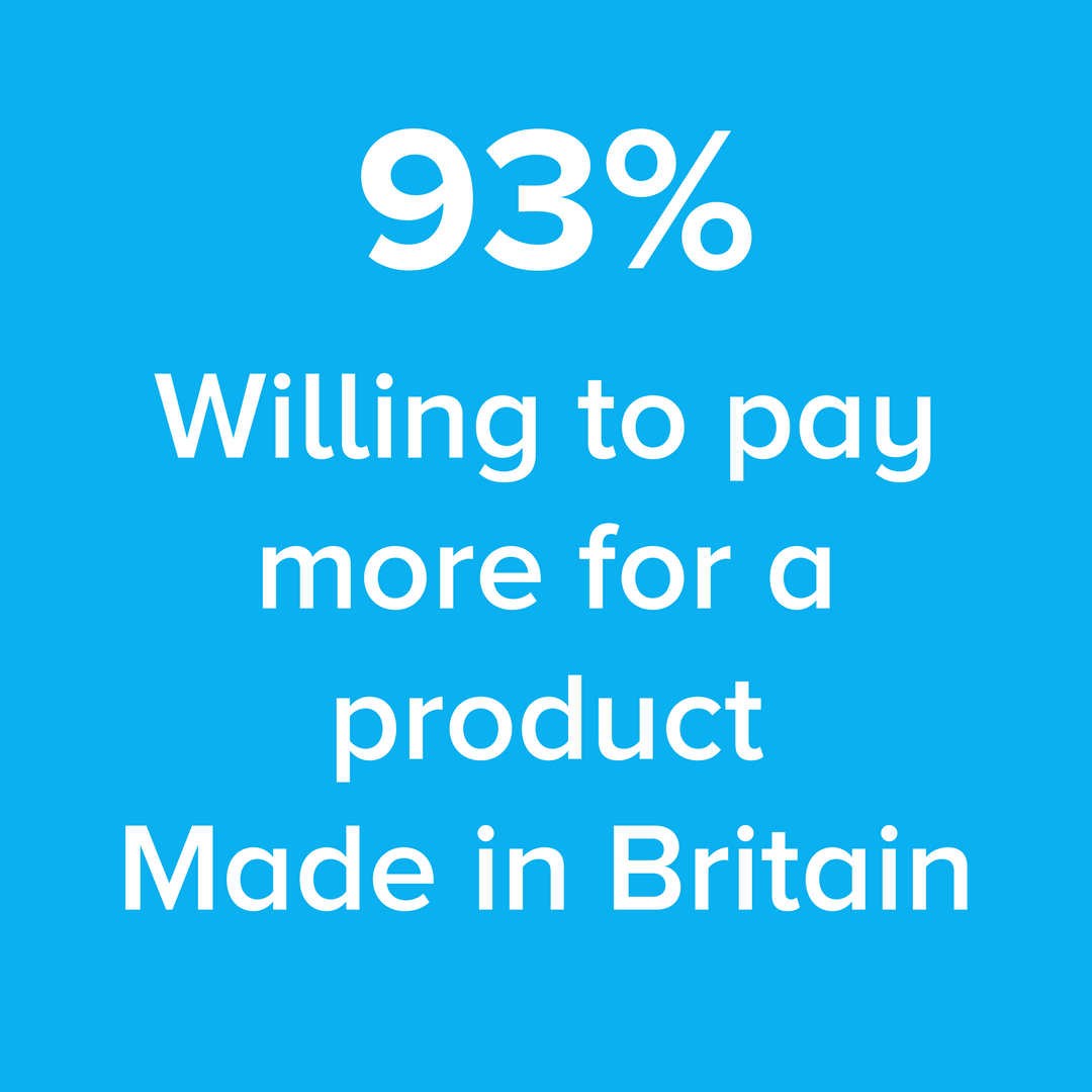 willing to pay more for a product made in britain