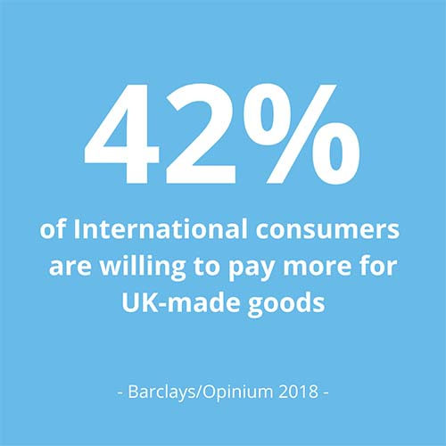 International buyers willing to pay more for UK-made goods