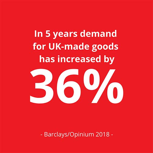 Increase in demand for UK-made goods