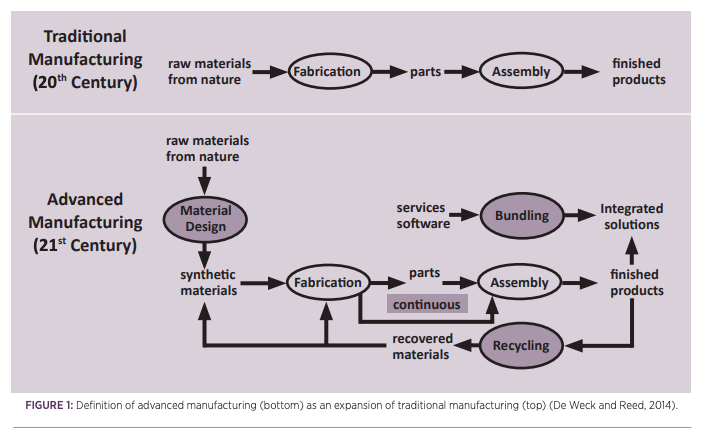 Definition of Advanced Manufacturing