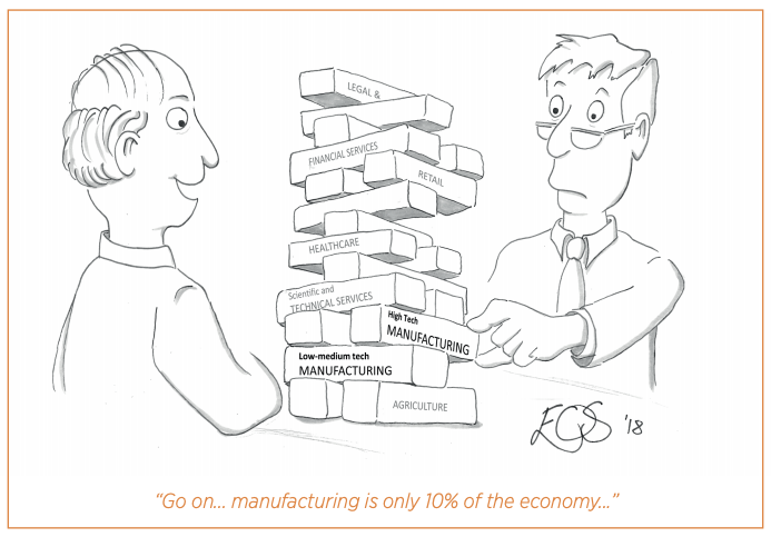Manufacturing is only 10% of the economy