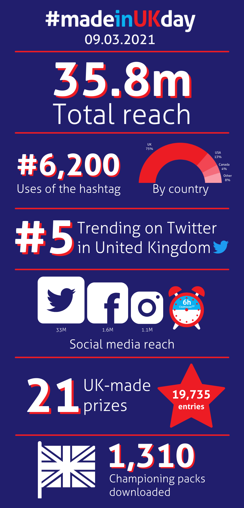 Made in UK Day 2021 Infographic stats