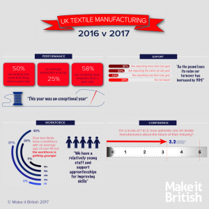 UK textile manufacturers survey